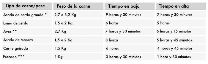 Consejos para cocinar con una olla de cocci n lenta slow for Cocinar en frances